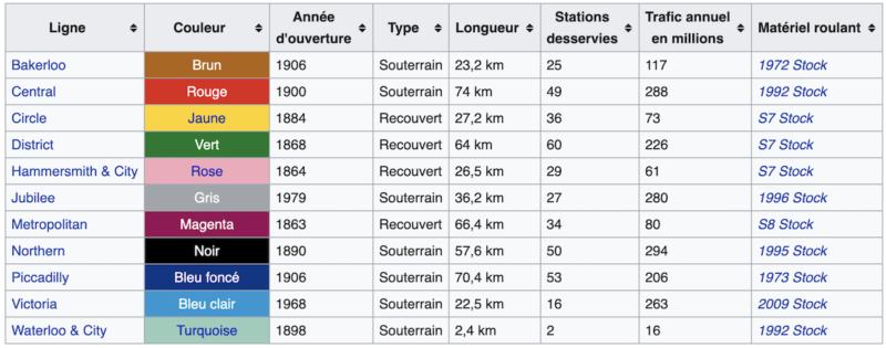 lignes-metro-londres